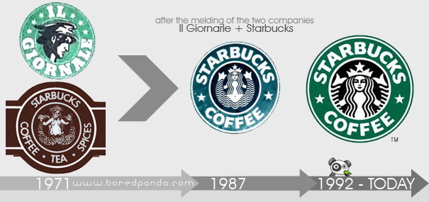 21 Logo Evolutions Of The Worlds Well Known Logo Designs Bored Panda