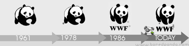Evolución del logo de WWF