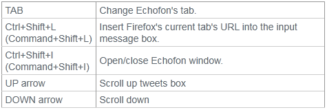 echofon keyboard shortcuts