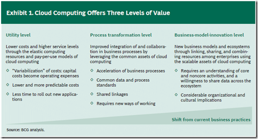 Cloud Computing - Three Levels of Value