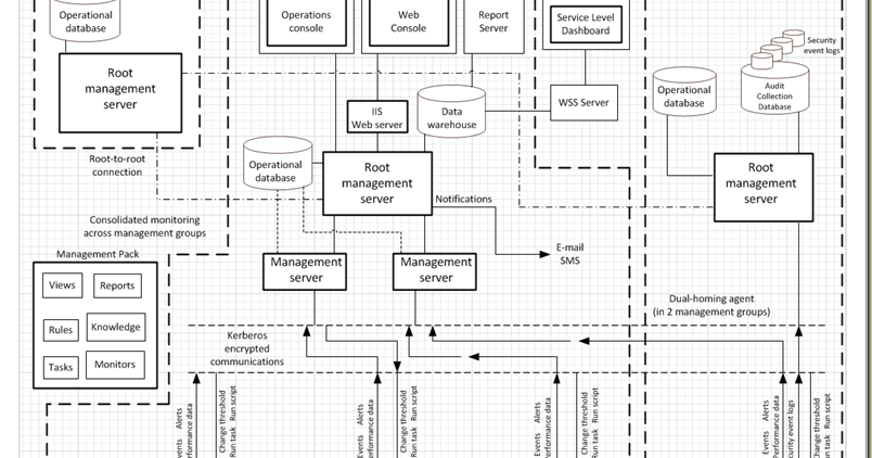 Thoughts On Oms Opsmgr Azure Infrastructure Planning
