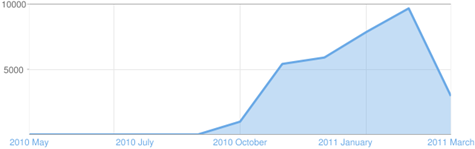 Chick Geek Games online gaming blog stats - pageviews all time history