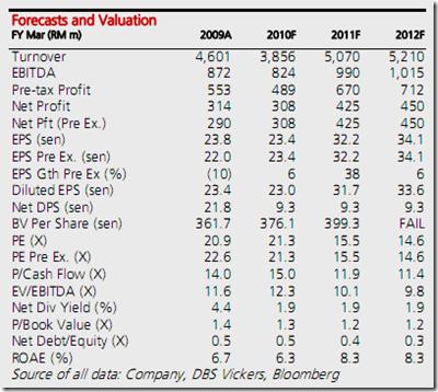 ijm-financial-data