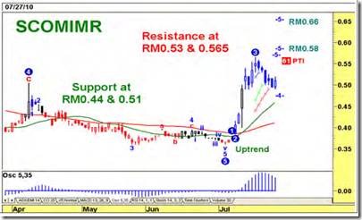 scomimr-latest-price