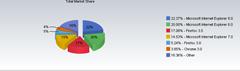 Browser Version market share