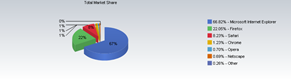 Total Market share of Browsers