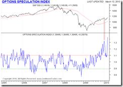 OpetionsSpeculationIndex