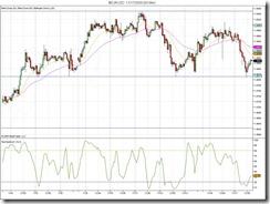 $EURUSD  11_17_2009 (60 Min)