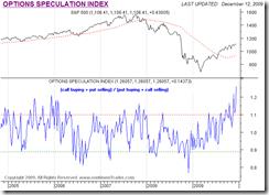 OptionSpeculationIndex