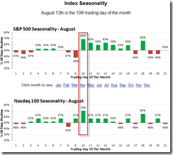 Seasonality