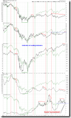 CollectionOfLeadingIndicators