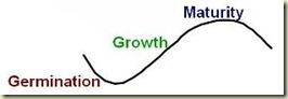 GrowthCurves1A314x106