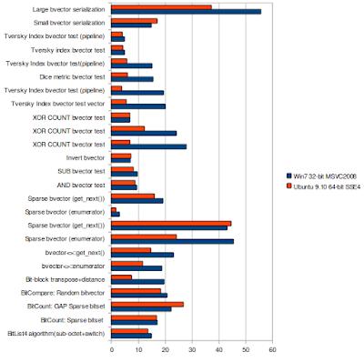 bitmagic library blog: win7 vs ubuntu 9.10 (32 bit vs 64 bit)