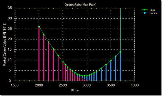 Option pain 01 Apr 09
