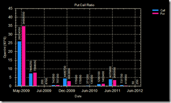 Put call ratio 12 May 09