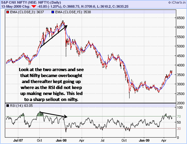 [Nifty Negative divergence RSI[6].png]