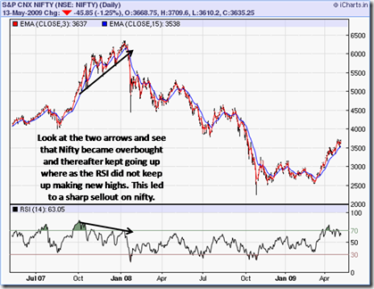 Nifty Negative divergence RSI