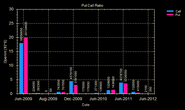 [Put call ratio 29 May 09[2].png]