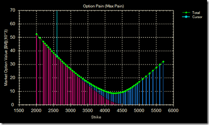 option pain 04 jun 09