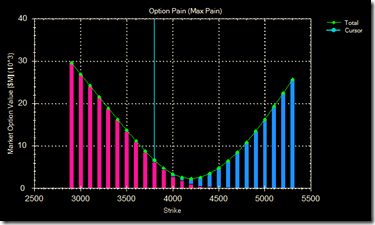 Option pain 10 Jul 09