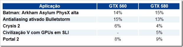 nVidia GTX 560 VS nVidia GTX 580