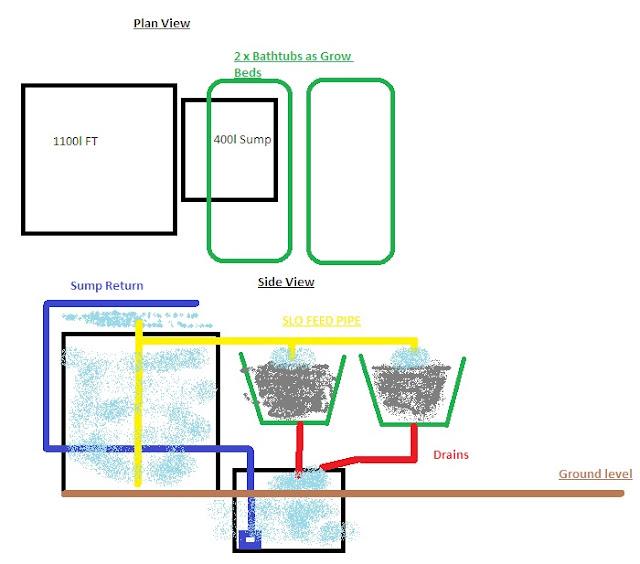 Backyard Aquaponics View Topic Jamies First System Single Ibc