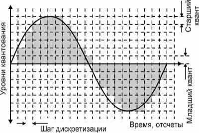 Процесс квантования