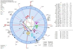 Aires-Colombia-First-Operations-Heliocentric-Astrology-Chart