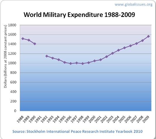Gastos militares no mundo