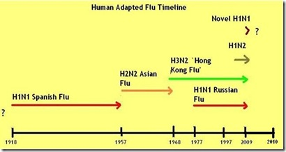 Flu Timeline