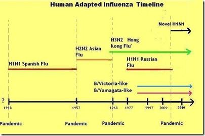 Flu Timeline 2010