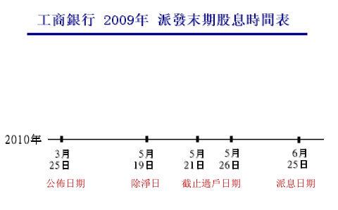 淺談收取股息 | 香港股票投資網誌
