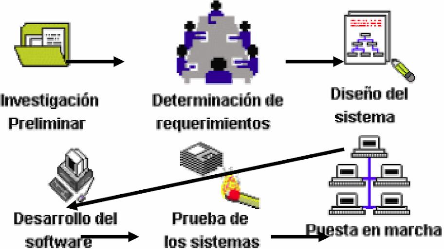 Diagrama de pasos a seguir para el desarrollo de un sistema de información