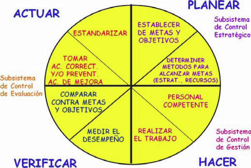 ciclo PHVA de la calidad - Edwards Deming