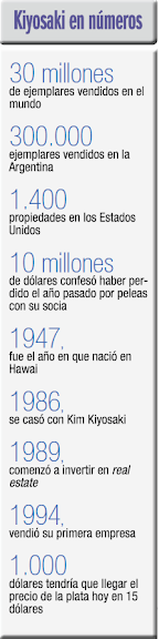 Datos sobre la riqueza de Robert kiyosaki