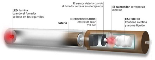 componentes-del-cigarrillo-electronico