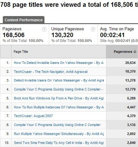 techcruser Top Content