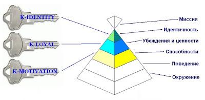 Модель трёх ключей