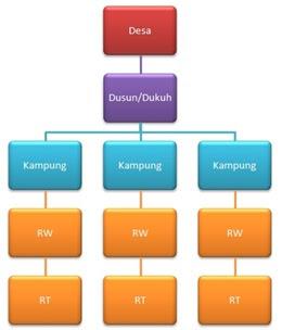 Pkn Kelas 4 Sd Sistem Pemerintahan Desa Google