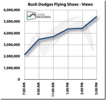 bush-video-chart