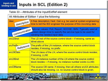 Inputs in SCL (Edition 2)