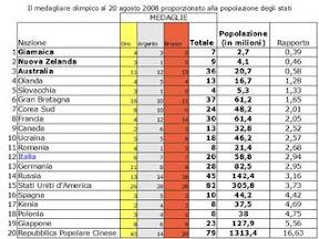 Olimpiadi 2008 - Medagliere in rapporto alla popolazione