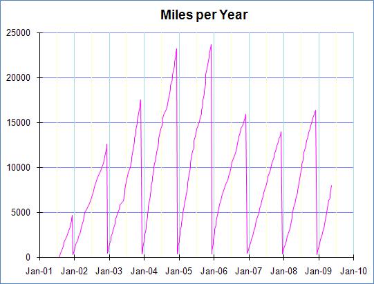 Echo miles per year