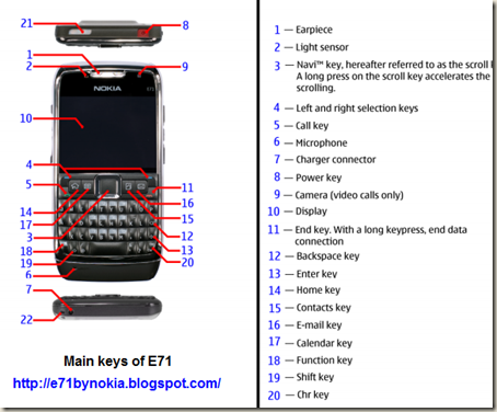Main keys of E71 phone