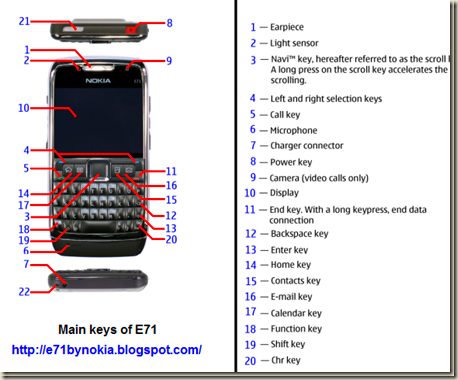 Keys for Nokia E71