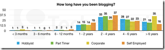 how-long-blogging-606x170