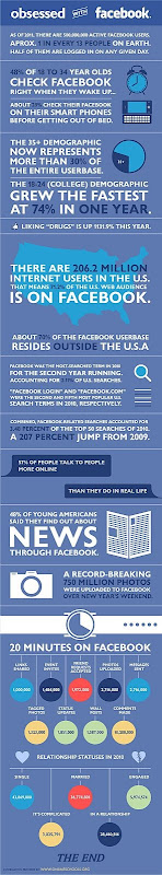 Facebook Stats & infographic
