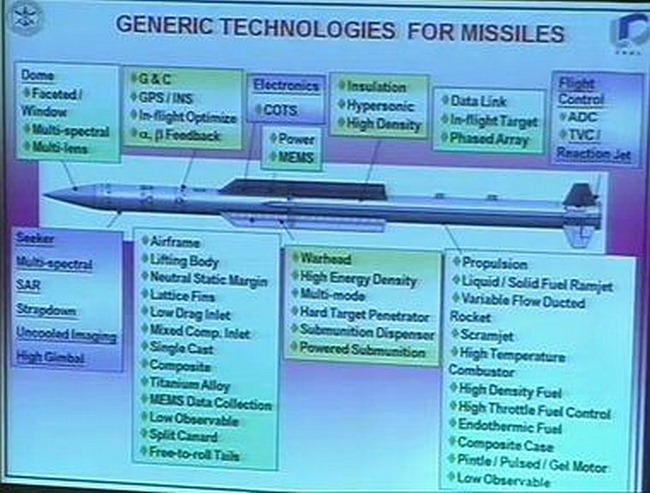 Technologies that go into developing a modern Guided Missile System - onboard & off-board support