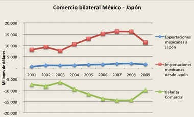 Comercio_bilateral_Mexico_Japon