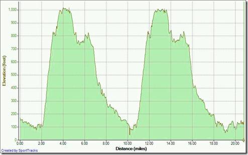 2 Big Loop 8-8-2010, Elevation - Distance